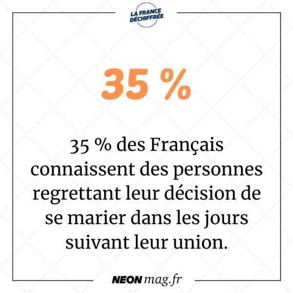 35 % des Français connaissent des personnes dans leur entourage regrettant leur décision de se marier dans les semaines suivant leur union