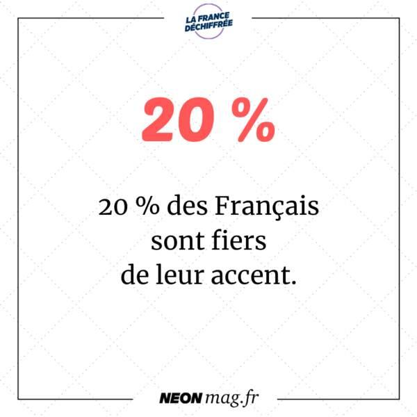 20 % des Français sont fiers de leur accent