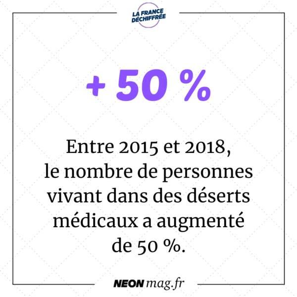 Entre 2015 et 2018, le nombre de personnes vivant dans des déserts médicaux a augmenté de 50 %