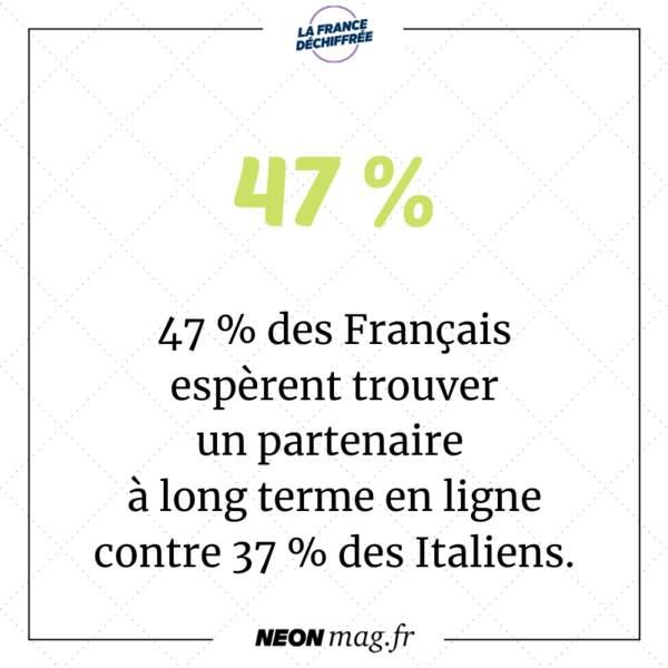 47 % des Français espèrent trouver un partenaire à long terme en ligne contre 37 % des Italiens