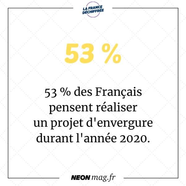 53 % des Français pensent réaliser un projet d'envergure durant l'année 2020