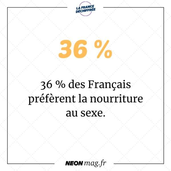 36 % des Français préfèrent la nourriture au sexe