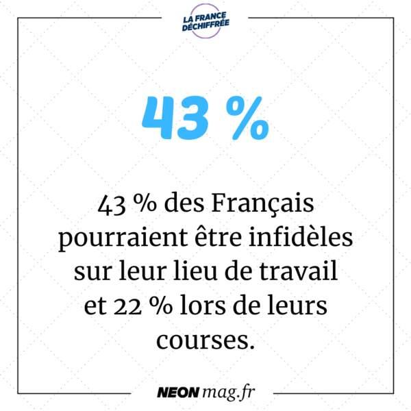 43 % des Français pourraient être infidèles sur leur lieu de travail et 22 % lors de leurs courses