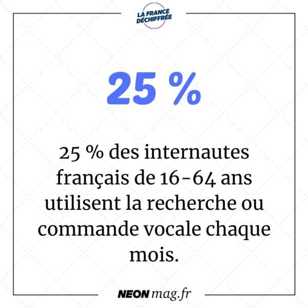 25% des internautes français de 16-64 ans utilisent la recherche ou commande vocale chaque mois