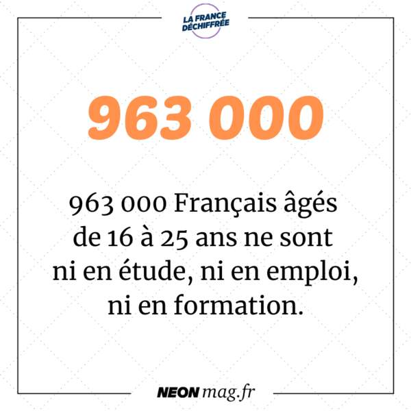 963 000 Français âgés de 16 à 25 ans ne sont ni en études, ni en emploi, ni en formation