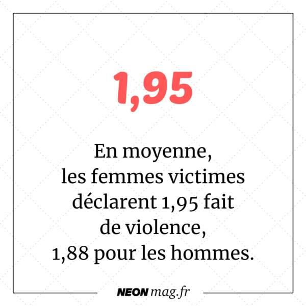 En moyenne, les femmes victimes déclarent 1,95 fait de violence, 1,88 pour les hommes.