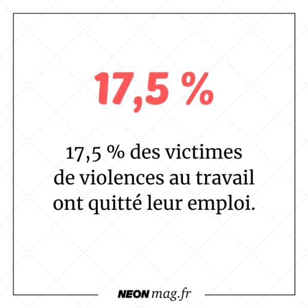 17,5 % des victimes de violences au travail ont quitté leur emploi.