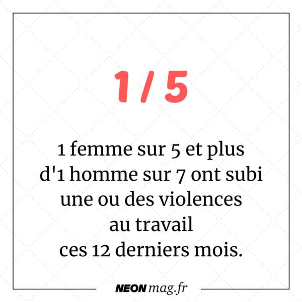 1 femme sur 5 et plus d'1 homme sur 7 ont subi une ou des violences au travail ces 12 derniers mois