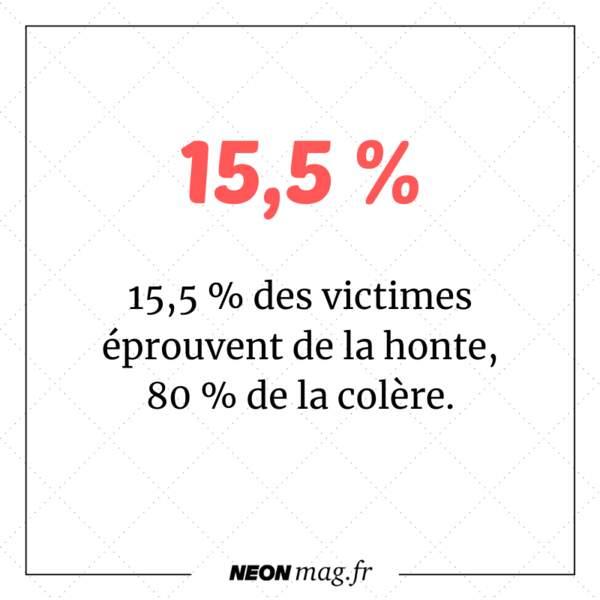 15,5 % des victimes éprouvent de la honte, 80 % de la colère.