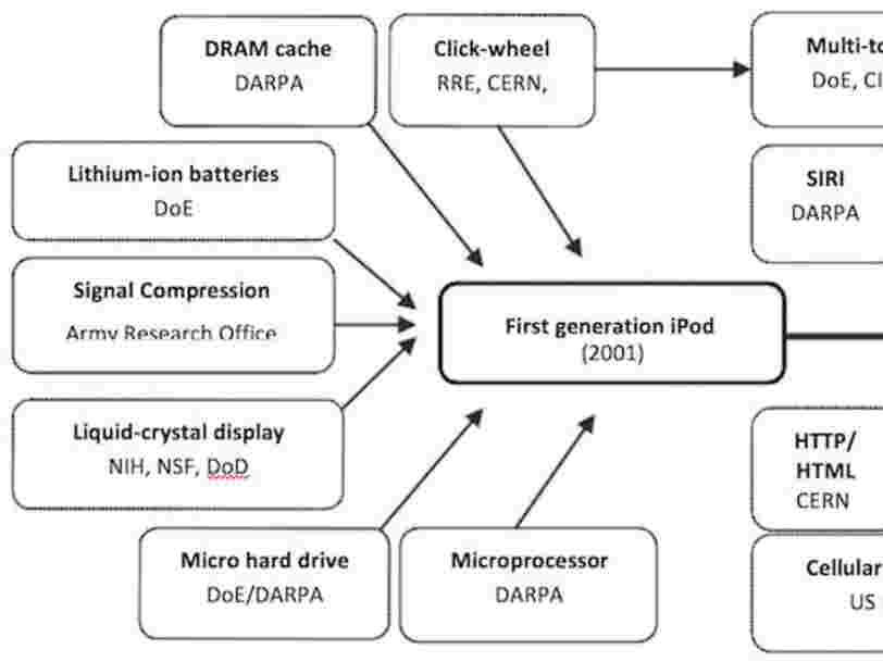 This Chart Shows How The US Military Is Responsible For Almost All The Technology In Your iPhone