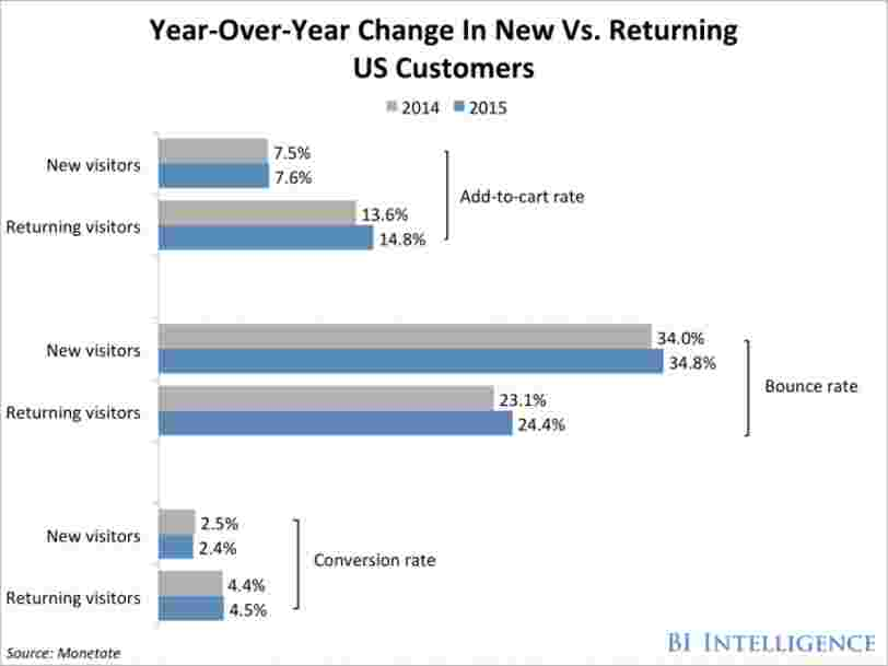 Returning customers are far more valuable to online retailers than new customers