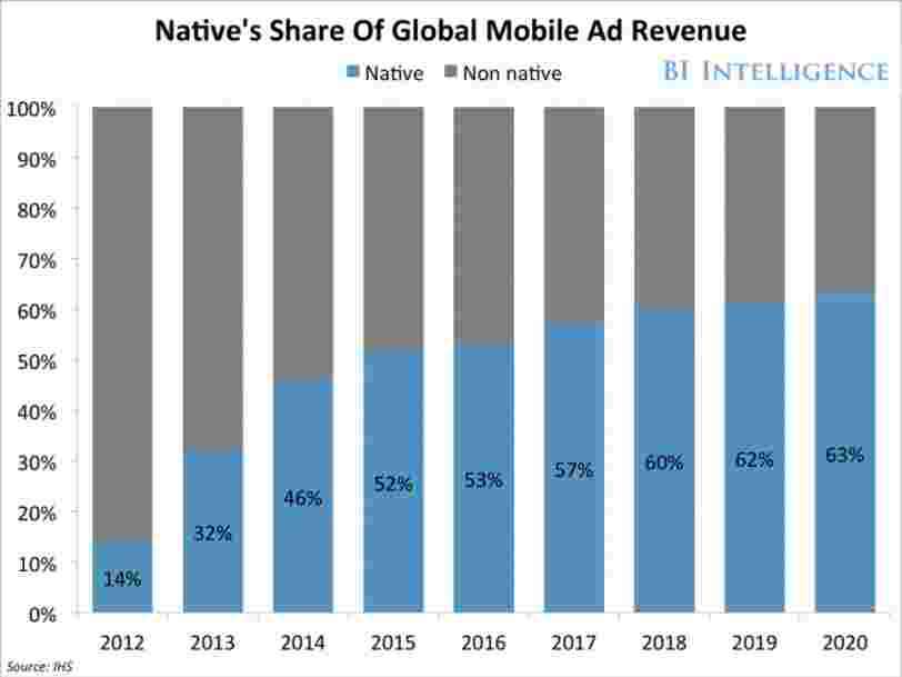 Here's why native ads will take over mobile by 2020