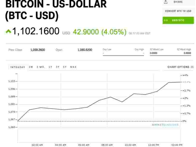 Bitcoin soars above $1,100