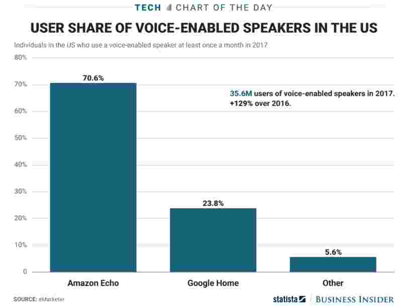 Amazon's Echo isn't going to give up its lead anytime soon