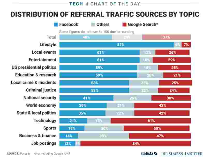 Facebook and Google dominate web traffic, but not the same kind