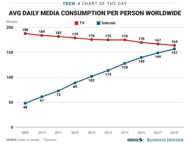 TV is still media's biggest platform — but the internet is quickly gaining ground