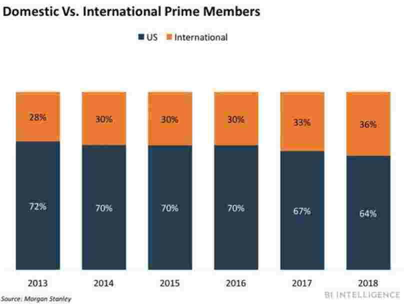 A quarter of Amazon sellers' revenue came from cross-border sales in 2017
