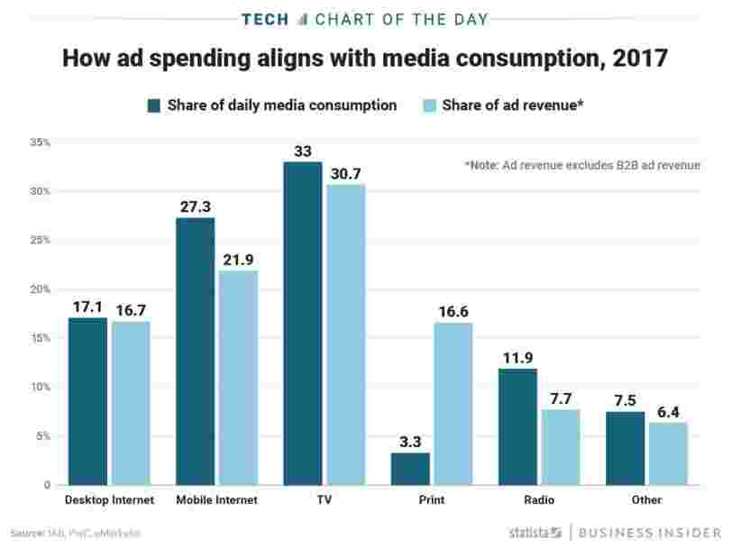 Advertisers still spend almost as much money on print ads as PC web ads - even though consumers spend far more time surfing the net than reading newspapers