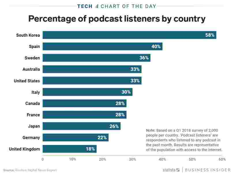 A third of Americans say they've listened to a podcast in the last month