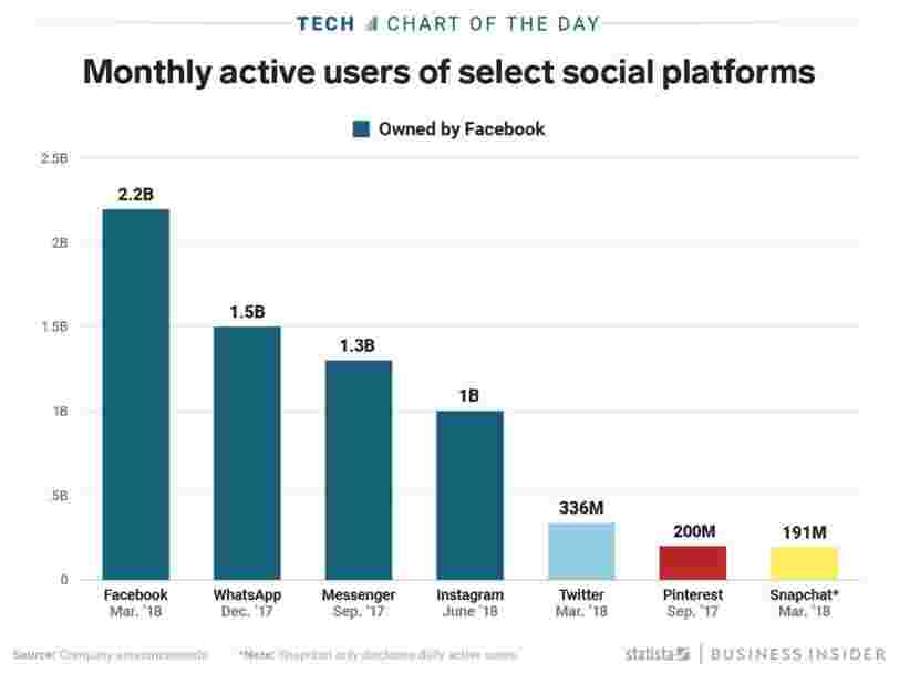 Instagram's $100 billion valuation pushes Facebook's dominance of social media to new heights