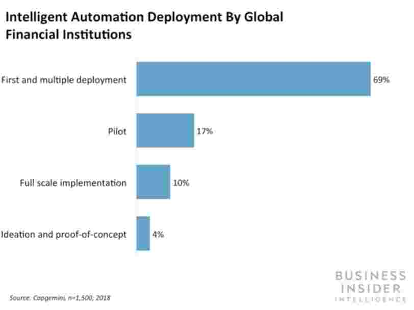 Financial institutions could increase revenue by $512 billion with automation