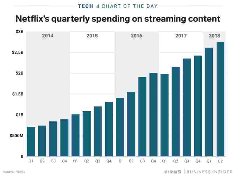 Netflix has spent over $30 billion on content since 2014 — over a third of it in the last year alone