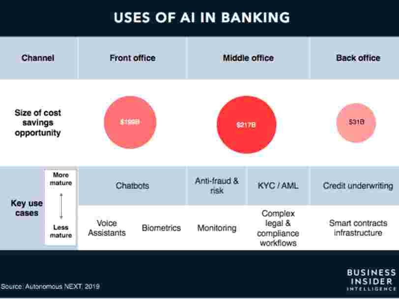 The impact of artificial intelligence in the banking sector & how AI is being used in 2020