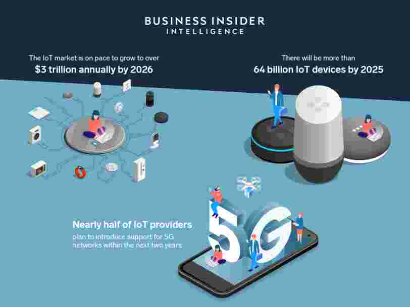 THE INTERNET OF THINGS 2020: Here's what over 400 IoT decision-makers say about the future of enterprise connectivity and how IoT companies can use it to grow revenue