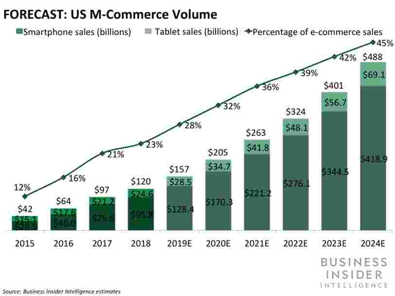 Rise of M-Commerce: Mobile Ecommerce Shopping Stats & Trends in 2020