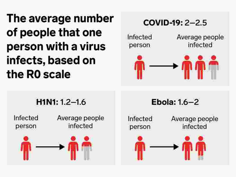 An average coronavirus patient infects at least 2 others. To end the pandemic, that crucial metric needs to drop below 1 - here's how we get there.