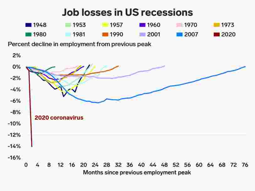 America lost so many jobs in April that we could barely fit the numbers in this chart of historic downturns (and that includes all of the Great Recession)
