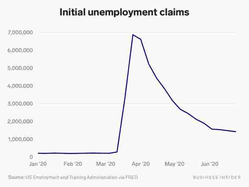 US weekly jobless claims hit 1.4 million, more than economist forecasts