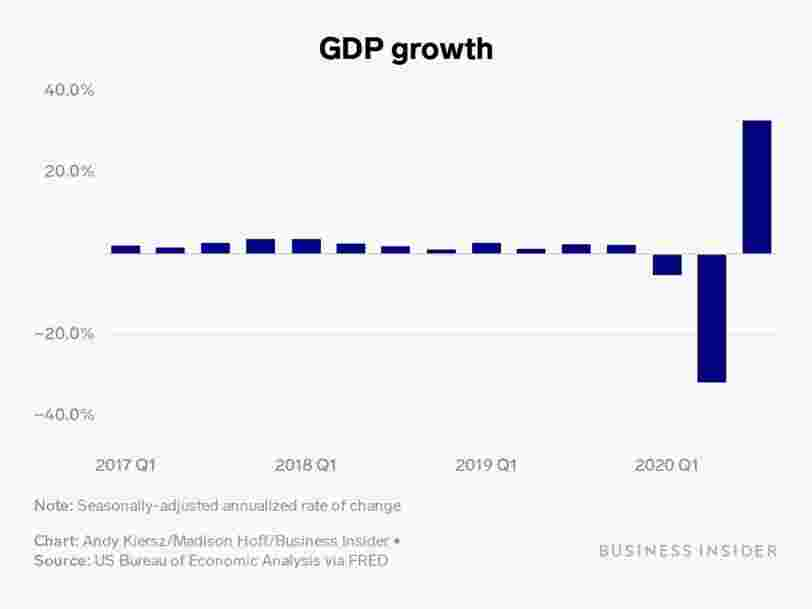 US GDP surged a record 33% in the 3rd quarter as the economy reopened, roughly double the next-biggest jump