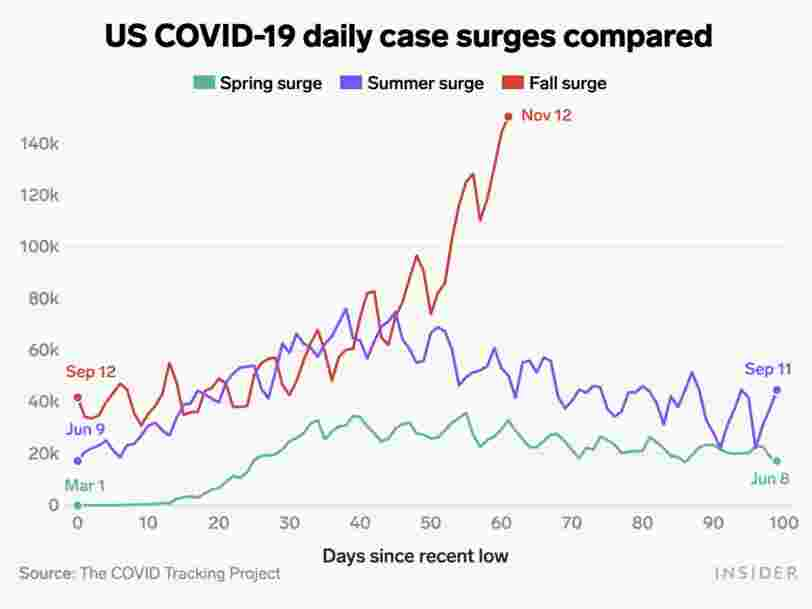 This isn't a third coronavirus wave — it's a tsunami. 3 charts show how much worse the fall surge is than any before.