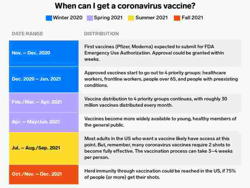 When can I get a coronavirus vaccine?