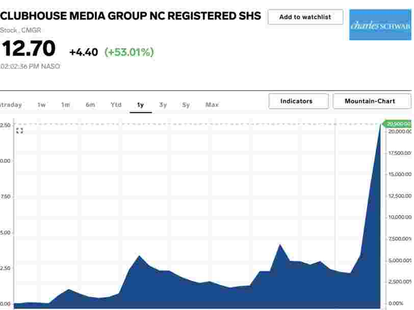 Clubhouse stock skyrocketed after Elon Musk tweeted about an unrelated social media app of the same name