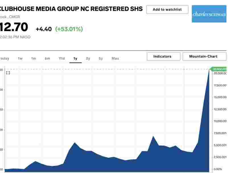L'action Clubhouse flambe après qu'Elon Musk a tweeté sur une application du même nom mais qui n'a rien à voir