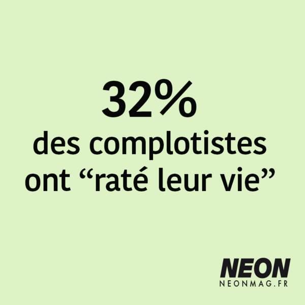 """32% des complotistes ont """"raté leur vie"""""""