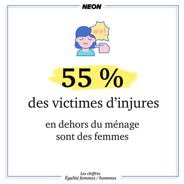 55 % des victimes d'injures en dehors du ménage sont des femmes