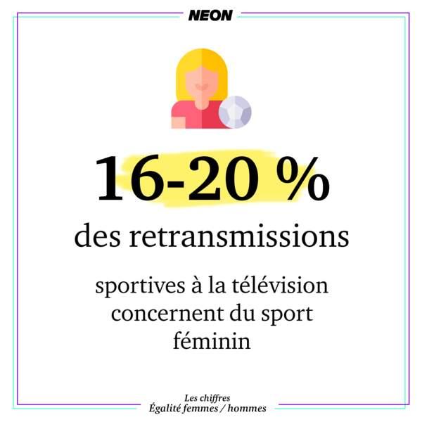Entre 16 et 20 % des retransmissions sportives à la télévision concernent du sport féminin