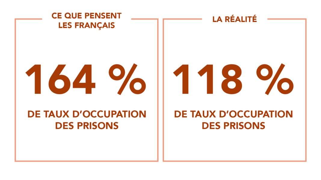Des prisons qui débordent de 64 %... ou pas