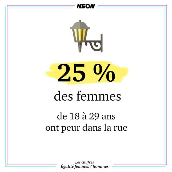 25 % des femmes de 18 à 29 ans ont peur dans la rue