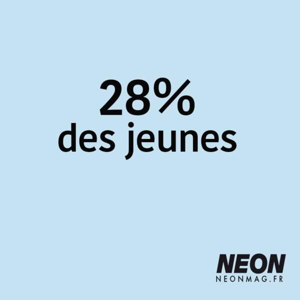 28% des jeunes