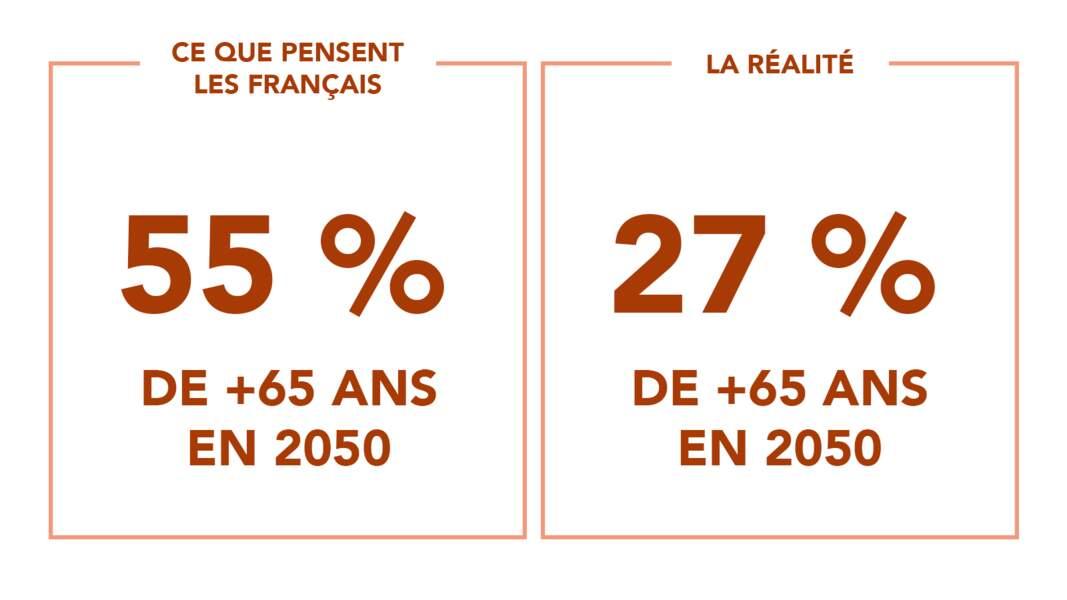 Invasion de vieux en 2050... ou pas