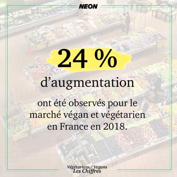 24 % d'augmentation pour le marché végétarien et végan en France en 2018