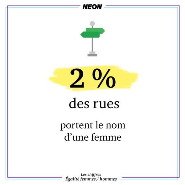 2 % des rues portent le nom d'une femme