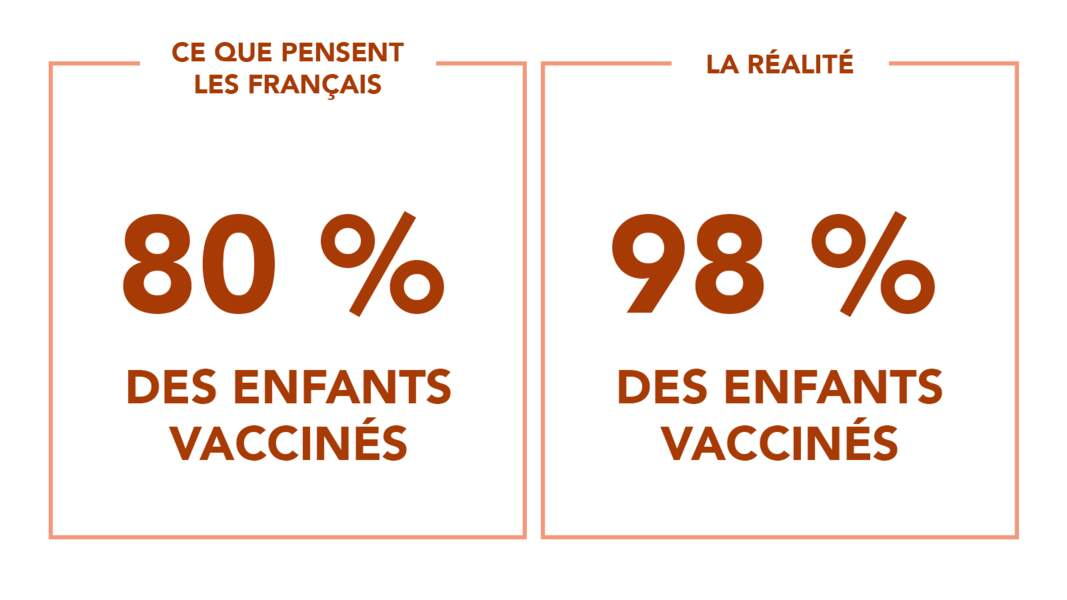 Une couverture vaccinale de 4 bébés sur 5... ou pas