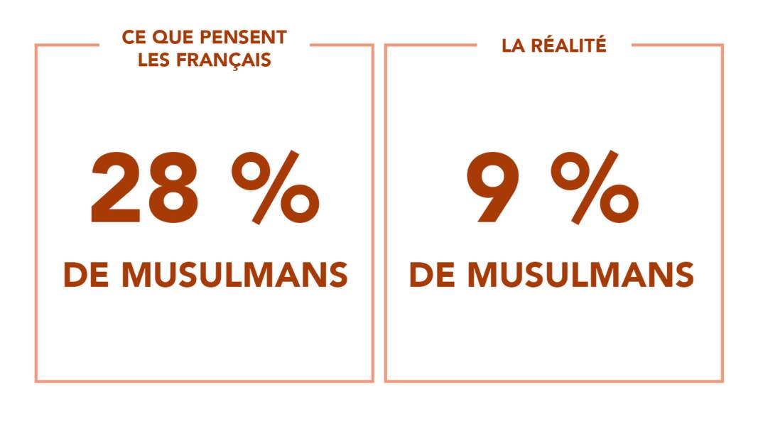 Quasiment 1/3 de musulmans... ou pas