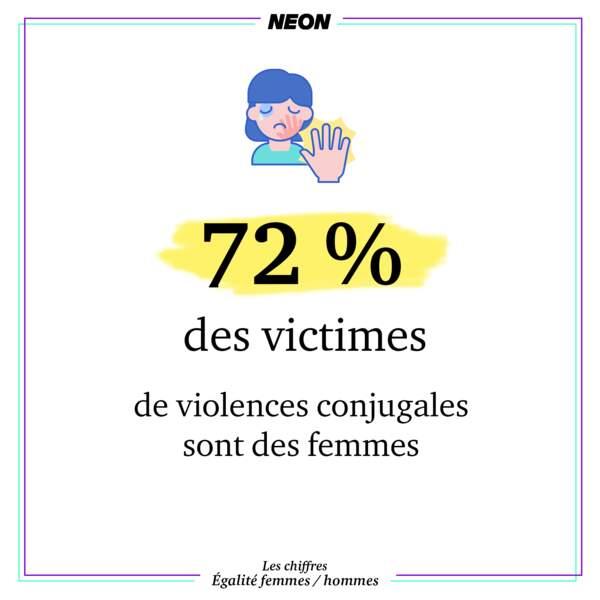 72 % des victimes de violences conjugales sont des femmes