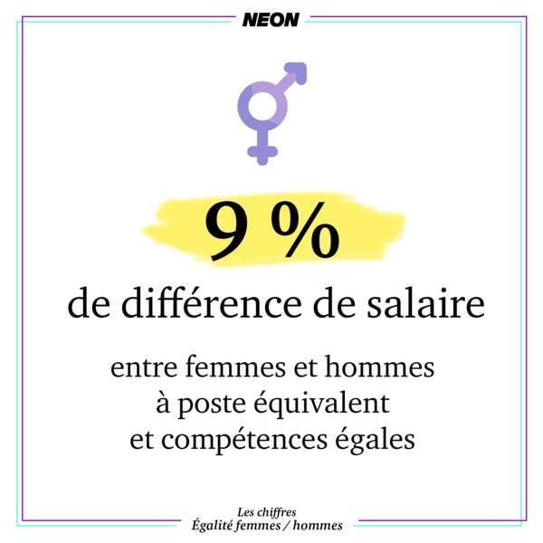 9 % de différence de salaire entre femmes et hommes à poste équivalent et compétences égales
